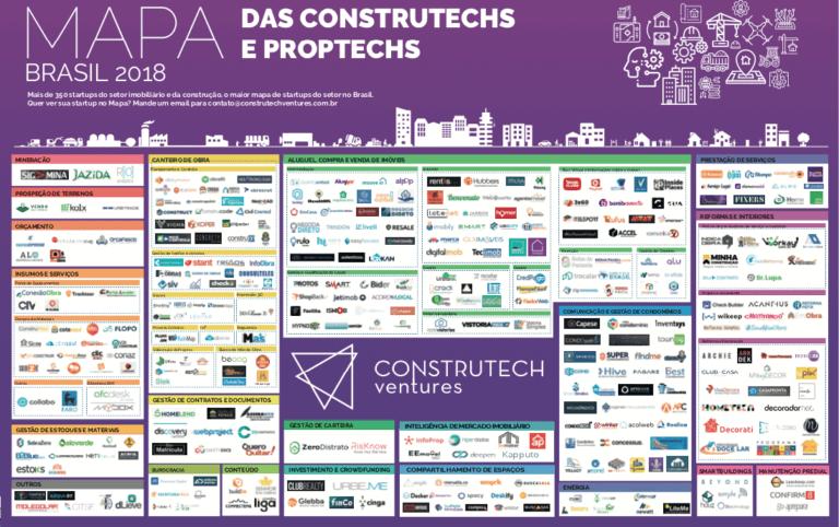 MAPA startups construção