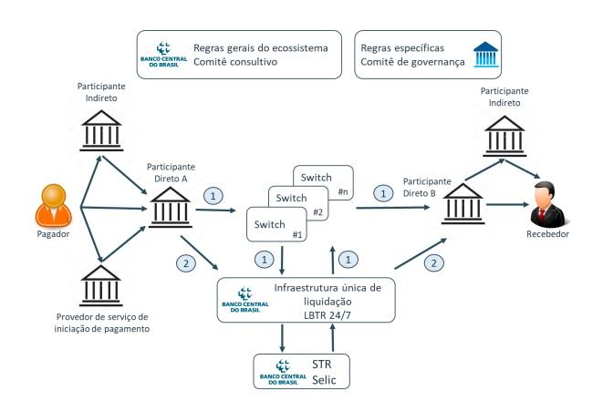 Estrutura projetada para o ecossistema de pagamentos instantâneos (Fonte: Banco Central)